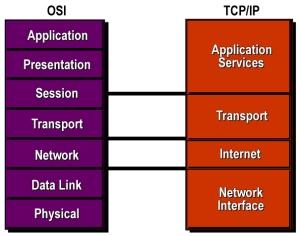 G0209_TCPIP_vs_OSI