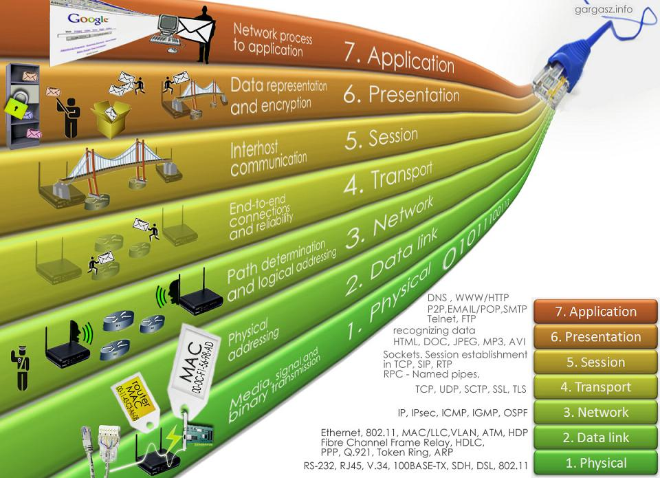 analogy essay osi model Describe how osi model layers can affect a network's design and networking in general there are two different types of switching technologies available in.